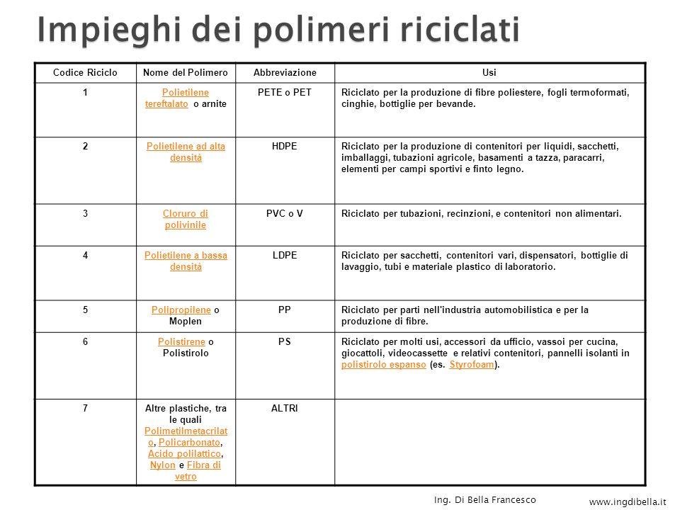 www.ingdibella.it Ing. Di Bella Francesco Codice RicicloNome del PolimeroAbbreviazioneUsi 1Polietilene tereftalatoPolietilene tereftalato o arnite PET