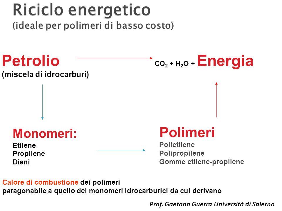 Riciclo energetico (ideale per polimeri di basso costo) Monomeri: Etilene Propilene Dieni Polimeri Polietilene Polipropilene Gomme etilene-propilene Petrolio (miscela di idrocarburi) CO 2 + H 2 O + Energia Calore di combustione dei polimeri paragonabile a quello dei monomeri idrocarburici da cui derivano Prof.