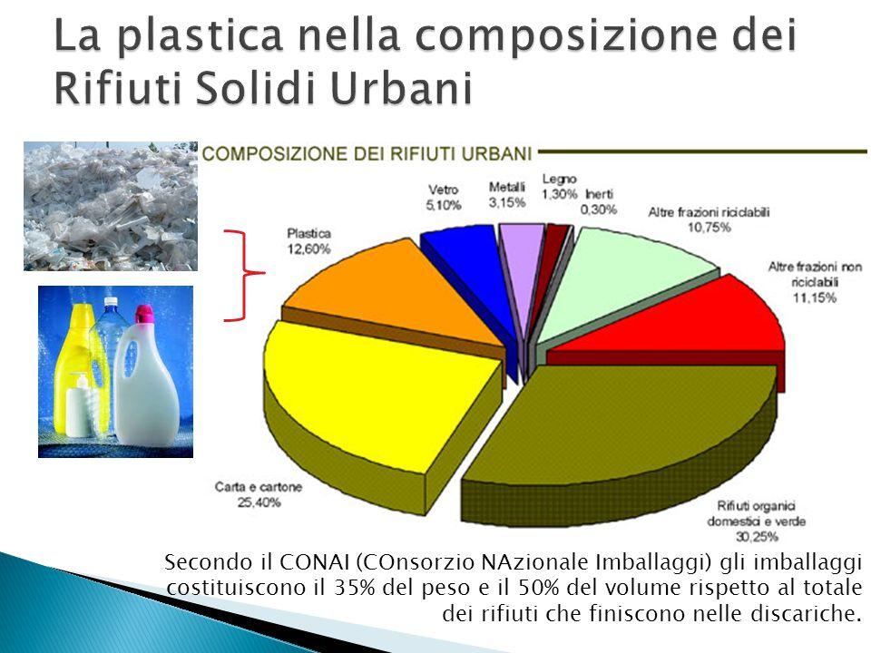 Secondo il CONAI (COnsorzio NAzionale Imballaggi) gli imballaggi costituiscono il 35% del peso e il 50% del volume rispetto al totale dei rifiuti che