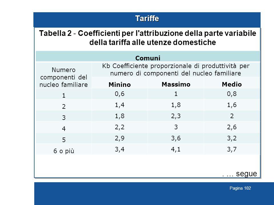 Pagina 102 Tariffe Tabella 2 - Coefficienti per l attribuzione della parte variabile della tariffa alle utenze domestiche.