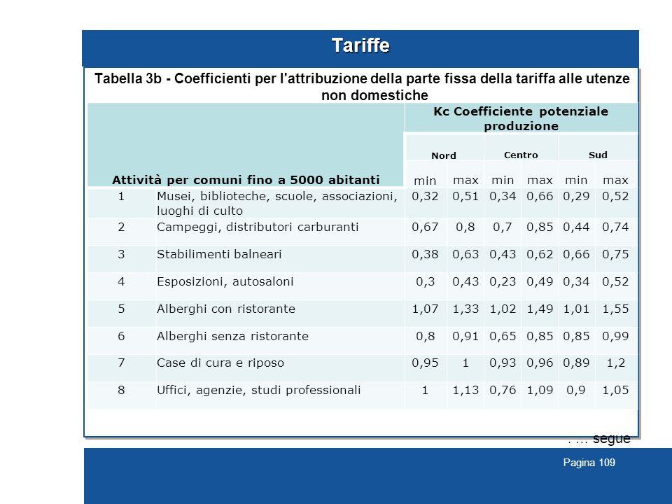 Pagina 109 Tariffe Tabella 3b - Coefficienti per l attribuzione della parte fissa della tariffa alle utenze non domestiche.