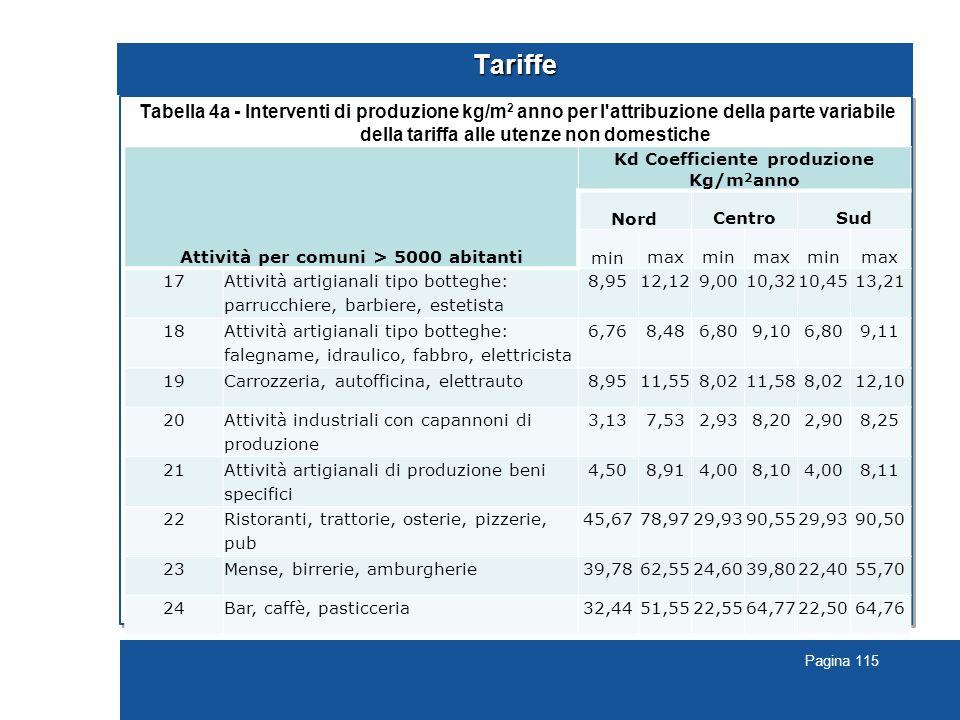 Pagina 115 Tariffe Tabella 4a - Interventi di produzione kg/m 2 anno per l attribuzione della parte variabile della tariffa alle utenze non domestiche.