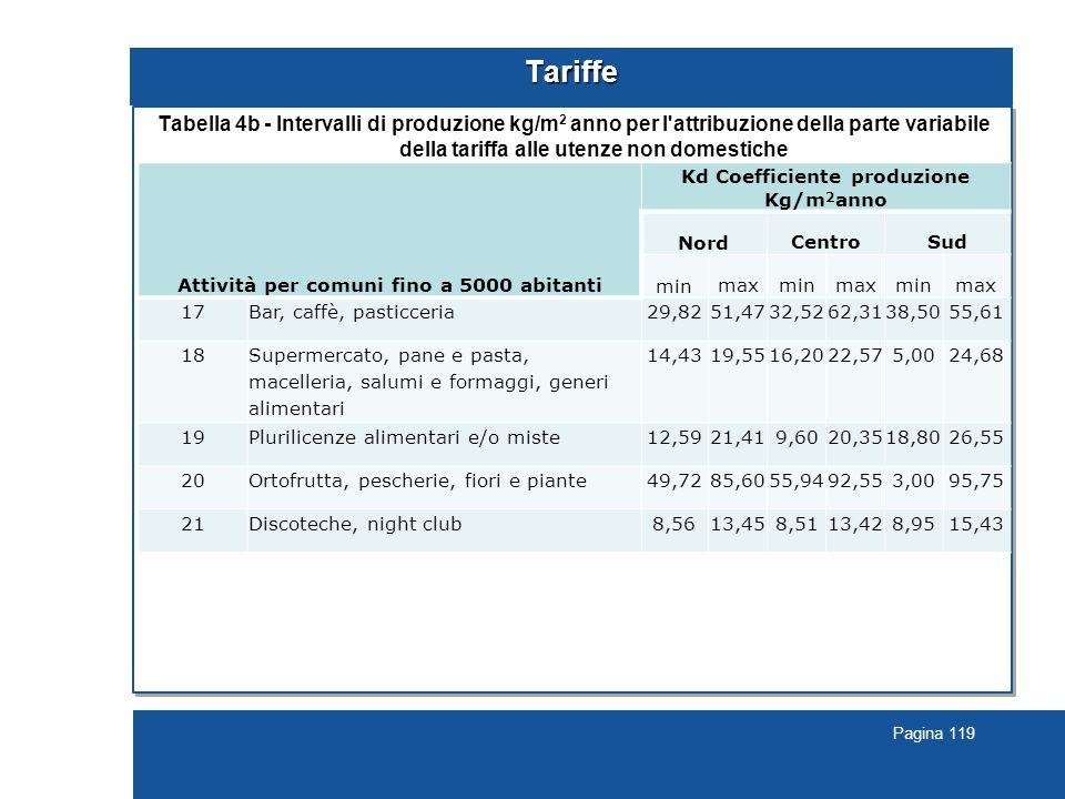 Pagina 119 Tariffe Tabella 4b - Intervalli di produzione kg/m 2 anno per l attribuzione della parte variabile della tariffa alle utenze non domestiche Attività per comuni fino a 5000 abitanti Kd Coefficiente produzione Kg/m 2 anno Nord CentroSud min maxminmaxminmax 17Bar, caffè, pasticceria29,8251,4732,5262,3138,5055,61 18 Supermercato, pane e pasta, macelleria, salumi e formaggi, generi alimentari 14,4319,5516,2022,575,0024,68 19Plurilicenze alimentari e/o miste12,5921,419,6020,3518,8026,55 20Ortofrutta, pescherie, fiori e piante49,7285,6055,9492,553,0095,75 21Discoteche, night club8,5613,458,5113,428,9515,43