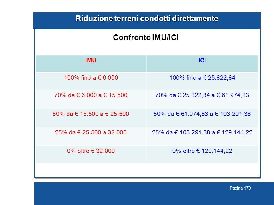 Pagina 173 Riduzione terreni condotti direttamente Confronto IMU/ICI IMUICI 100% fino a € 6.000100% fino a € 25.822,84 70% da € 6.000 a € 15.50070% da € 25.822,84 a € 61.974,83 50% da € 15.500 a € 25.50050% da € 61.974,83 a € 103.291,38 25% da € 25.500 a 32.00025% da € 103.291,38 a € 129.144,22 0% oltre € 32.0000% oltre € 129.144,22