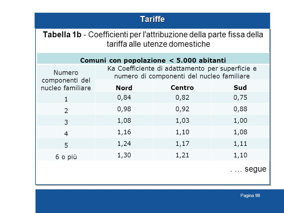 Pagina 98 Tariffe Tabella 1b - Coefficienti per l attribuzione della parte fissa della tariffa alle utenze domestiche.