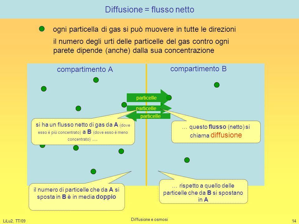 LiLu2, TT/09 Diffusione e osmosi 14 Diffusione = flusso netto ogni particella di gas si può muovere in tutte le direzioni il numero degli urti delle p
