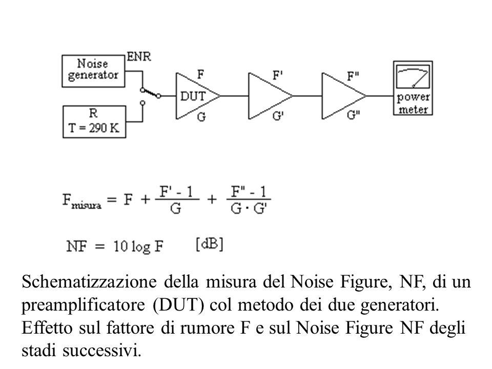 Schematizzazione della misura del Noise Figure, NF, di un preamplificatore (DUT) col metodo dei due generatori. Effetto sul fattore di rumore F e sul