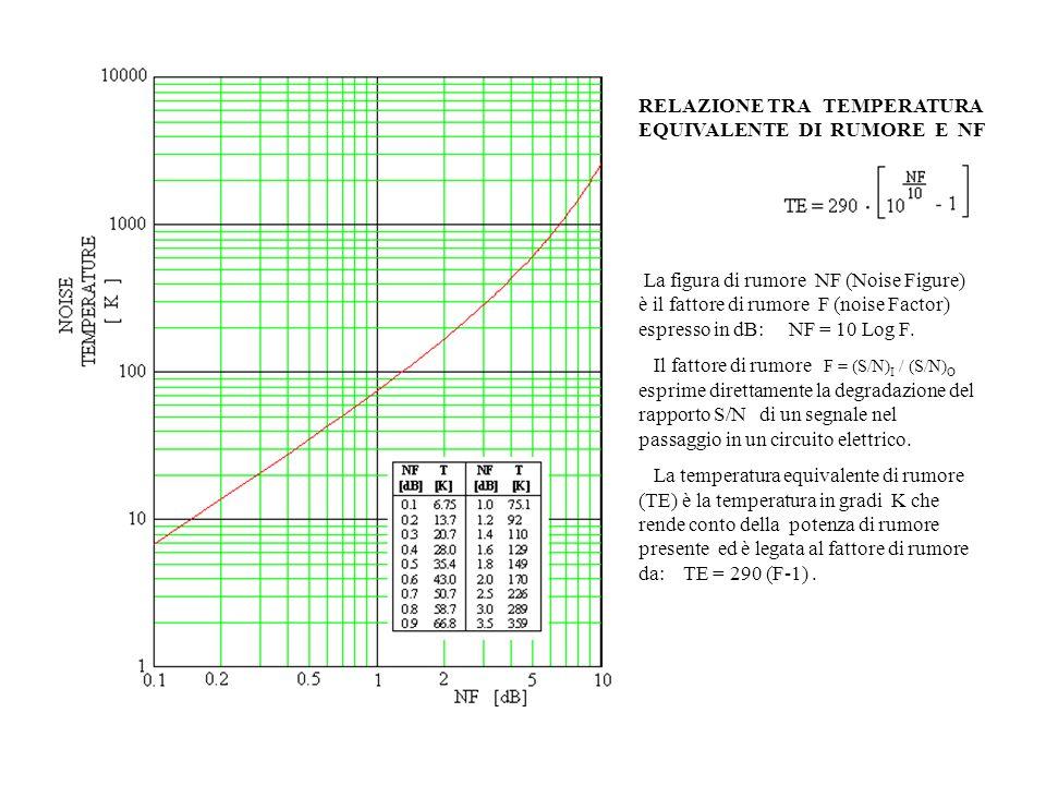 RELAZIONE TRA TEMPERATURA EQUIVALENTE DI RUMORE E NF La figura di rumore NF (Noise Figure) è il fattore di rumore F (noise Factor) espresso in dB: NF