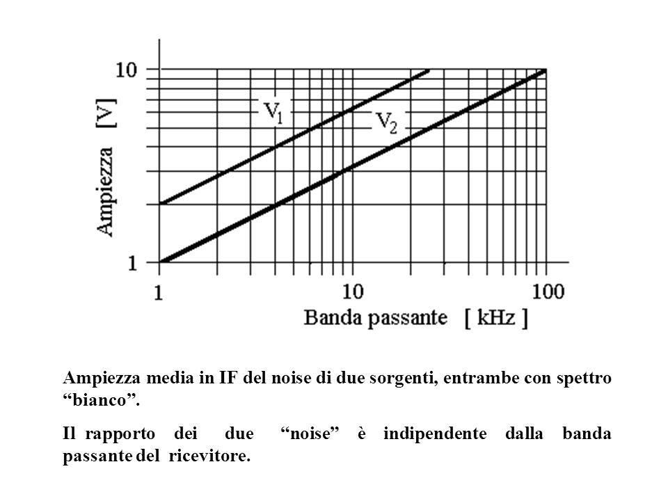 """Ampiezza media in IF del noise di due sorgenti, entrambe con spettro """"bianco"""". Il rapporto dei due """"noise"""" è indipendente dalla banda passante del ric"""