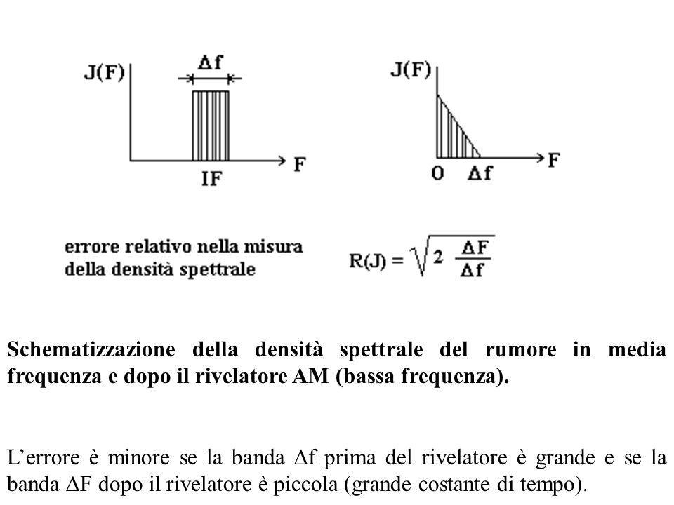 Schematizzazione della densità spettrale del rumore in media frequenza e dopo il rivelatore AM (bassa frequenza). L'errore è minore se la banda  f pr
