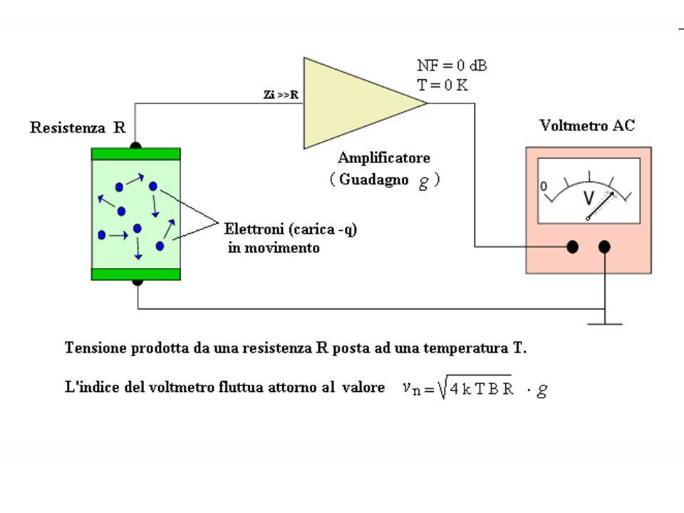 SHOT NOISE E' conseguenza della quantizzazione della carica elettrica E' presente in tutti i conduttori e dispositivi percorsi da corrente ed è particolarmente evidente quando è coinvolto un numero relativamente piccolo di portatori (in genere: elettroni).