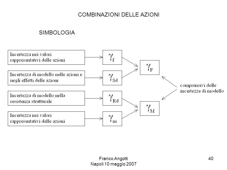Franco Angotti Napoli 10 maggio 2007 40 COMBINAZIONI DELLE AZIONI SIMBOLOGIA
