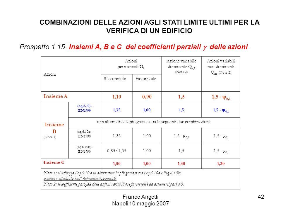 Franco Angotti Napoli 10 maggio 2007 42 Azioni permanenti G k Azione variabile dominante Q k,1 (Nota 2) Azioni variabili non dominanti Q k,i (Nota 2) SfavorevoleFavorevole Insieme A 1,100,901,5 1,5   0,i Insieme B (Nota 1) (eq.6.10)- EN1990 1,351,001,5 1,5   0,i o in alternativa la più gravosa tra le seguenti due combinazioni: (eq.6.10a)- EN1990 1,351,00 1,5   0,1 1,5   0,i (eq.6.10b)- EN1990 0,85  1,35 1,001,5 1,5   0,i Insieme C 1,00 1,30 Nota 1: si utilizza l'eq.6.10 o in alternativa la più gravosa tra l'eq.6.10a e l'eq.6.10b; a scelta è effettuata nell'Appendice Nazionale.