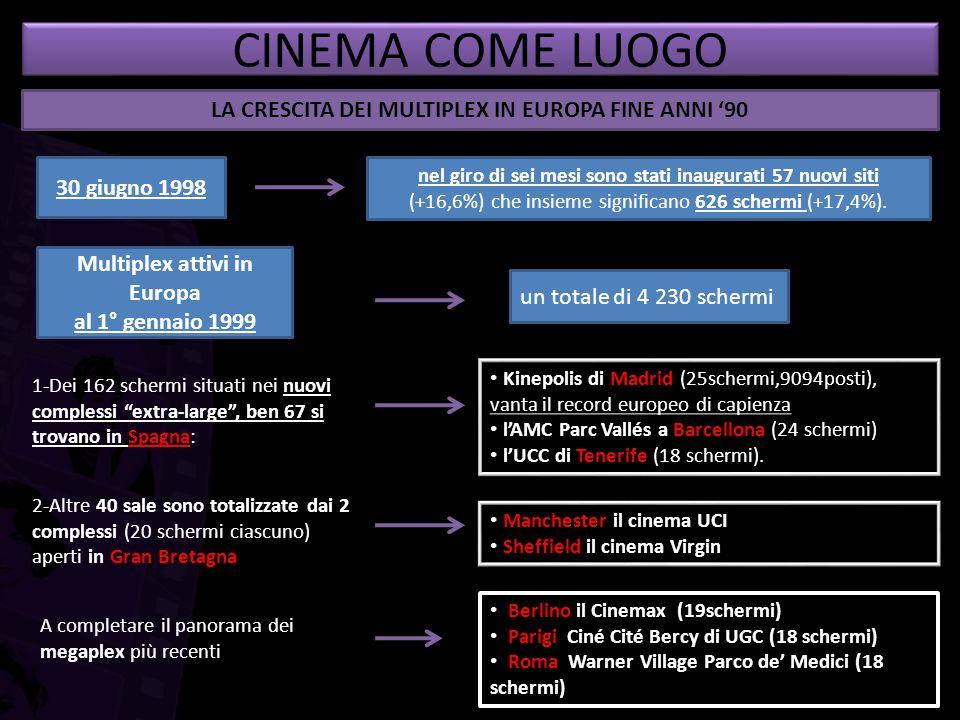 30 giugno 1998 un totale di 4 230 schermi Multiplex attivi in Europa al 1° gennaio 1999 CINEMA COME LUOGO LA CRESCITA DEI MULTIPLEX IN EUROPA FINE ANN