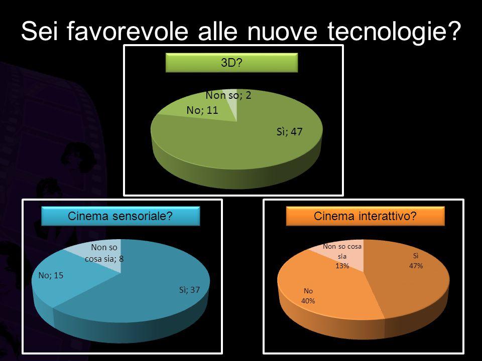 SINTESI: Dati raccolti dal primo questionario IL 64% PREFERISCE IL CINEMA RISPETTO ALLA VISIONE DI UN FILM A CASA PER LA QUALITA' AUDIO/VIDEO E IL COINVOLGIMENTO; IL 43% PREFERISCE IL CINEMA MULTISALA E IL 35% IL CINEMA MONOSALA TRADIZIONALE; IL 45% PREFERISCE ANDARE AL CINEMA CON AMICI; IL MERCOLEDI E' IL GIORNO IN CUI SI CONCENTRA LA MAGGIOR PARTE DELLE PREFERENZE; I TRE ELEMENTI CHE MAGGIORMENTE RISULTANO SGRADITI AGLI UTENTI SONO: 1.GENTE MALEDUCATA, 2.PREZZO TROPPO ALTO DEL BIGLIETTO, 3.SALE E POLTRONE SCOMODE I DUE CAMBIAMENTI PIU' RICHIESTI RIGUARDANO ENTRAMBI LE POLTRONE: 1.SEDILI PIU' COMODI 2.MAGGIORE SPAZIO TRA LE FILE PER QUEL CHE RIGUARDA LE NUOVE TECNOLOGIE: L'81% E' FAVOREVOLE AL 3D IL 62% E' FAVOREVOLE AL CINEMA SENSORIALE IL 47% E' FAVOREVOLE AL CINEMA INTERATTIVO IL 64% PREFERISCE IL CINEMA RISPETTO ALLA VISIONE DI UN FILM A CASA PER LA QUALITA' AUDIO/VIDEO E IL COINVOLGIMENTO; IL 43% PREFERISCE IL CINEMA MULTISALA E IL 35% IL CINEMA MONOSALA TRADIZIONALE; IL 45% PREFERISCE ANDARE AL CINEMA CON AMICI; IL MERCOLEDI E' IL GIORNO IN CUI SI CONCENTRA LA MAGGIOR PARTE DELLE PREFERENZE; I TRE ELEMENTI CHE MAGGIORMENTE RISULTANO SGRADITI AGLI UTENTI SONO: 1.GENTE MALEDUCATA, 2.PREZZO TROPPO ALTO DEL BIGLIETTO, 3.SALE E POLTRONE SCOMODE I DUE CAMBIAMENTI PIU' RICHIESTI RIGUARDANO ENTRAMBI LE POLTRONE: 1.SEDILI PIU' COMODI 2.MAGGIORE SPAZIO TRA LE FILE PER QUEL CHE RIGUARDA LE NUOVE TECNOLOGIE: L'81% E' FAVOREVOLE AL 3D IL 62% E' FAVOREVOLE AL CINEMA SENSORIALE IL 47% E' FAVOREVOLE AL CINEMA INTERATTIVO IN QUESTI CASI IL 13% NON CONOSCE QUESTE TECNOLOGIE