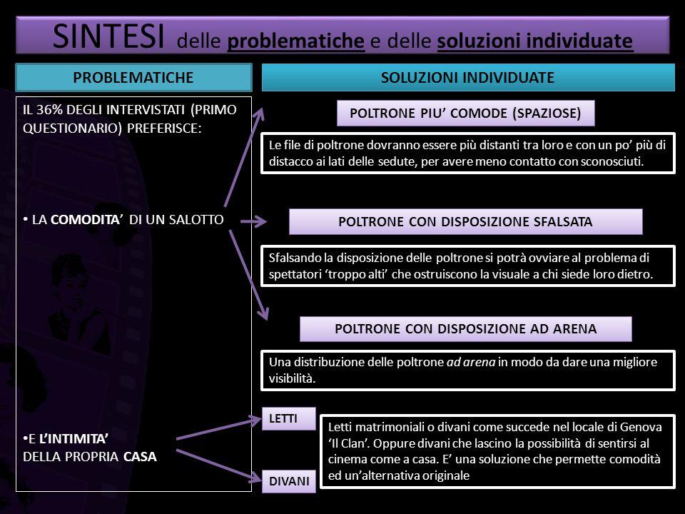 SINTESI: DETTAGLI SOLUZIONI INDIVIDUATE POLTRONE PIU' COMODE (SPAZIOSE) POLTRONE CON DISPOSIZIONE SFALSATA DIVANI E LETTI VISTA DELL'INSIEME DELLA PLATEAVISTA DAL PUBBLICO, GLI SPETTATORI SONO ALTERNATI POLTRONE CON DISPOSIZIONE AD ARENA ESEMPI DI POLTRONE PIU' CONFORTEVOLI CON SEDUTA ALLUNGABILE, PIU' SPAZIOSA E DIVERSI MODI PER POTER CAMBIARE POSIZIONE.