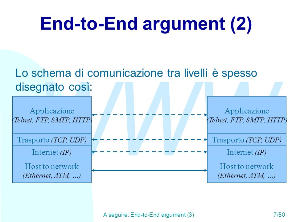 WWW A seguire: End-to-End argument (3)7/50 End-to-End argument (2) Applicazione (Telnet, FTP, SMTP, HTTP) Trasporto (TCP, UDP) Internet (IP) Host to n