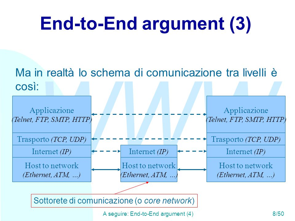 WWW A seguire: End-to-End argument (4)8/50 End-to-End argument (3) Applicazione (Telnet, FTP, SMTP, HTTP) Trasporto (TCP, UDP) Internet (IP) Host to network (Ethernet, ATM, …) Applicazione (Telnet, FTP, SMTP, HTTP) Trasporto (TCP, UDP) Internet (IP) Host to network (Ethernet, ATM, …) Ma in realtà lo schema di comunicazione tra livelli è così: Internet (IP) Host to network (Ethernet, ATM, …) Sottorete di comunicazione (o core network)