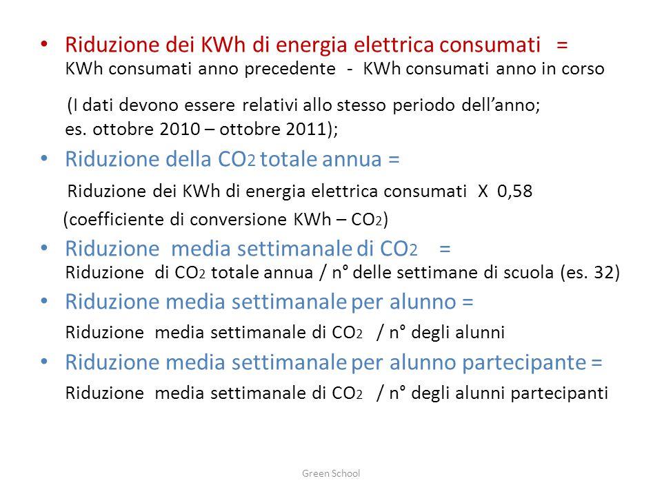Riduzione dei KWh di energia elettrica consumati = KWh consumati anno precedente - KWh consumati anno in corso (I dati devono essere relativi allo stesso periodo dell'anno; es.