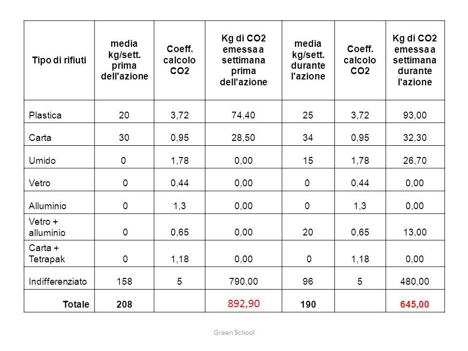Green School Emissioni settimanali medie iniziali: 892,90 kg CO 2 (E prima ) Emissioni settimanali medie finali: 645,00 kg CO 2 (E dopo ) Riduzione delle emissioni: E prima - E dopo = 892,90-645,00 = 247,90 kg Riduzione per alunno: 247,90 : 200 (alunni di tutta la scuola) = 1,24 Riduzione per alunno partecipante: 247,90 : 95 (alunni partecipanti al progetto) = 2,61 kg di CO 2 a alunno