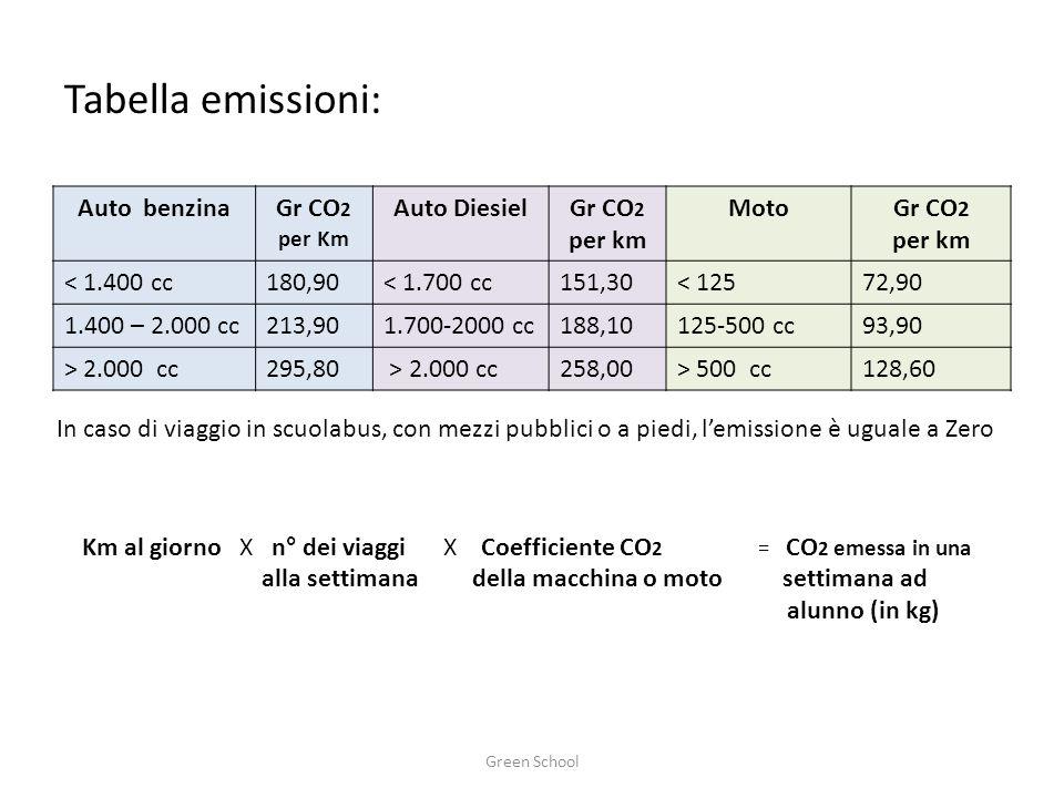 Tabella emissioni: Auto benzinaGr CO 2 per Km Auto DiesielGr CO 2 per km MotoGr CO 2 per km < 1.400 cc180,90< 1.700 cc151,30< 12572,90 1.400 – 2.000 cc213,901.700-2000 cc188,10125-500 cc93,90 > 2.000 cc295,80 > 2.000 cc258,00> 500 cc128,60 In caso di viaggio in scuolabus, con mezzi pubblici o a piedi, l'emissione è uguale a Zero Km al giorno X n° dei viaggi X Coefficiente CO 2 = CO 2 emessa in una alla settimana della macchina o moto settimana ad alunno (in kg) Green School