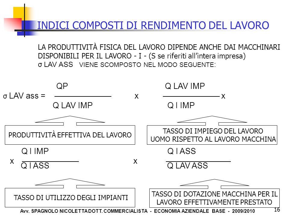 Avv. SPAGNOLO NICOLETTA DOTT. COMMERCIALISTA - ECONOMIA AZIENDALE BASE - 2009/2010 16 INDICI COMPOSTI DI RENDIMENTO DEL LAVORO LA PRODUTTIVITÀ FISICA