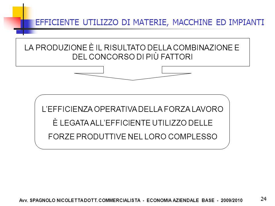 Avv. SPAGNOLO NICOLETTA DOTT. COMMERCIALISTA - ECONOMIA AZIENDALE BASE - 2009/2010 24 EFFICIENTE UTILIZZO DI MATERIE, MACCHINE ED IMPIANTI LA PRODUZIO