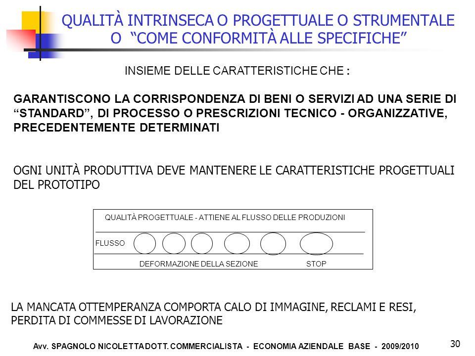 """Avv. SPAGNOLO NICOLETTA DOTT. COMMERCIALISTA - ECONOMIA AZIENDALE BASE - 2009/2010 30 QUALITÀ INTRINSECA O PROGETTUALE O STRUMENTALE O """"COME CONFORMIT"""