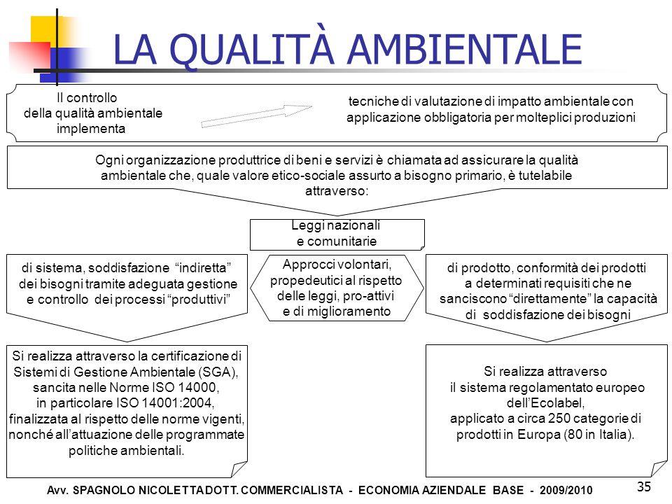 Avv. SPAGNOLO NICOLETTA DOTT. COMMERCIALISTA - ECONOMIA AZIENDALE BASE - 2009/2010 35 Il controllo della qualità ambientale implementa tecniche di val