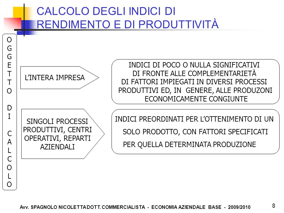 Avv. SPAGNOLO NICOLETTA DOTT. COMMERCIALISTA - ECONOMIA AZIENDALE BASE - 2009/2010 8 CALCOLO DEGLI INDICI DI RENDIMENTO E DI PRODUTTIVITÀ L'INTERA IMP