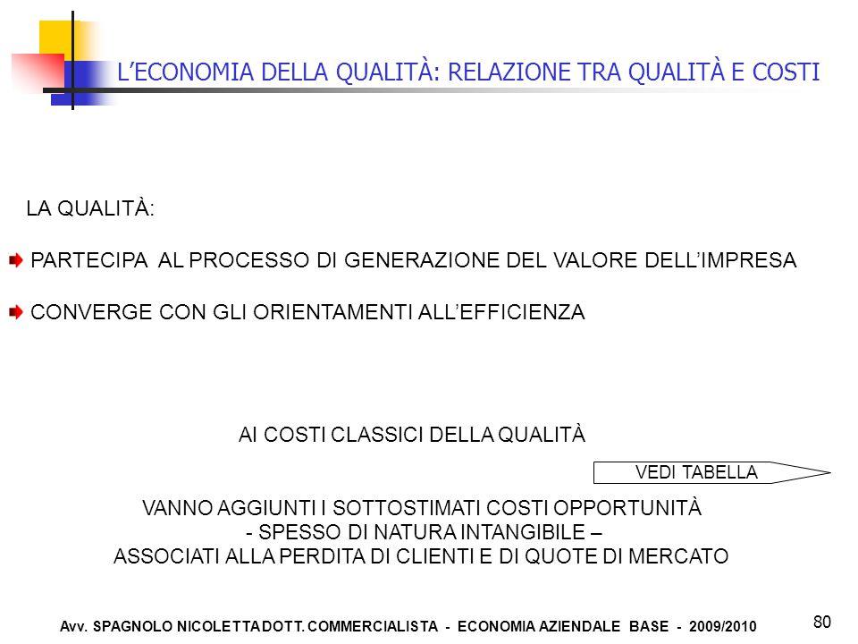 Avv. SPAGNOLO NICOLETTA DOTT. COMMERCIALISTA - ECONOMIA AZIENDALE BASE - 2009/2010 80 L'ECONOMIA DELLA QUALITÀ: RELAZIONE TRA QUALITÀ E COSTI LA QUALI