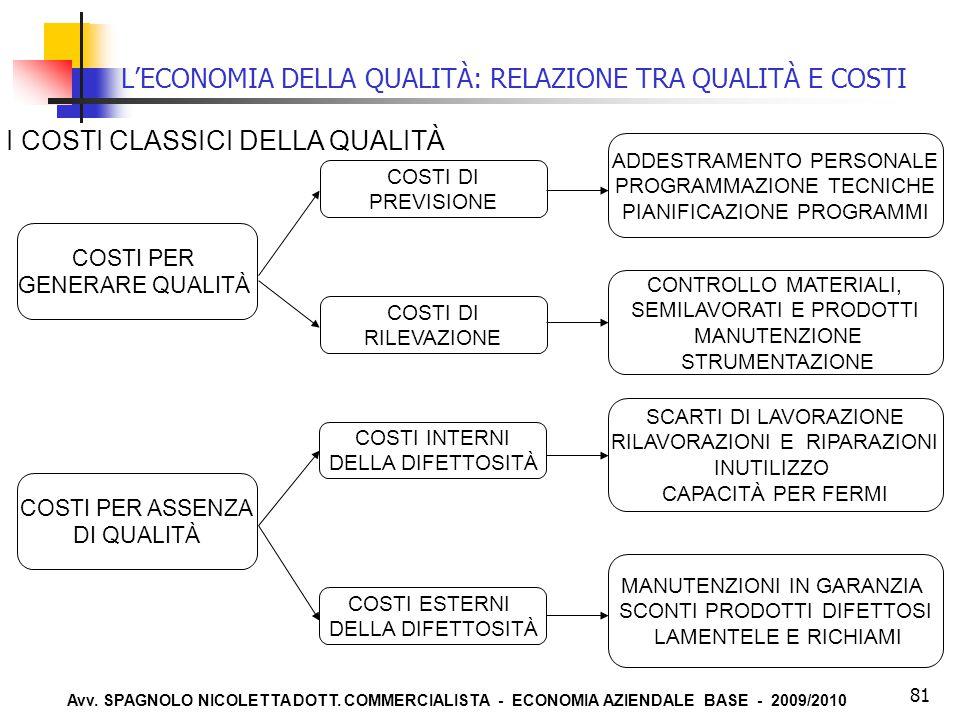 Avv. SPAGNOLO NICOLETTA DOTT. COMMERCIALISTA - ECONOMIA AZIENDALE BASE - 2009/2010 81 L'ECONOMIA DELLA QUALITÀ: RELAZIONE TRA QUALITÀ E COSTI COSTI DI