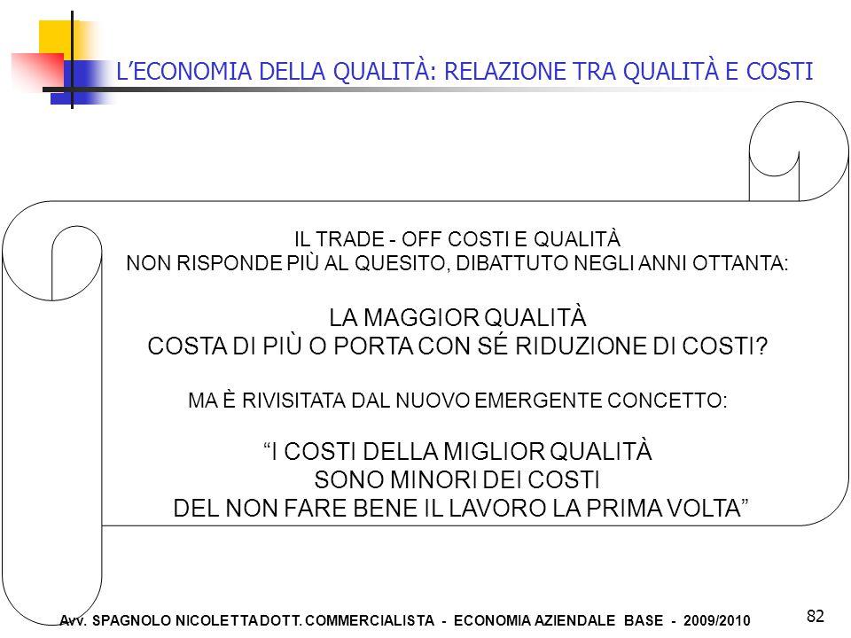 Avv. SPAGNOLO NICOLETTA DOTT. COMMERCIALISTA - ECONOMIA AZIENDALE BASE - 2009/2010 82 L'ECONOMIA DELLA QUALITÀ: RELAZIONE TRA QUALITÀ E COSTI IL TRADE