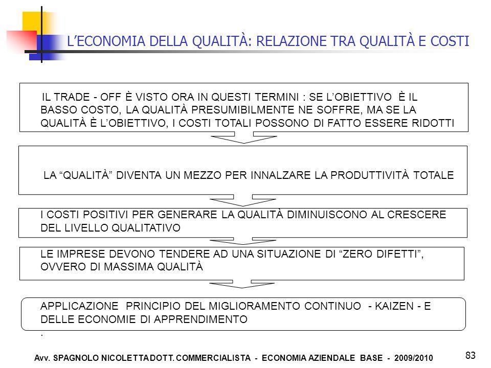 Avv. SPAGNOLO NICOLETTA DOTT. COMMERCIALISTA - ECONOMIA AZIENDALE BASE - 2009/2010 83 L'ECONOMIA DELLA QUALITÀ: RELAZIONE TRA QUALITÀ E COSTI IL TRADE