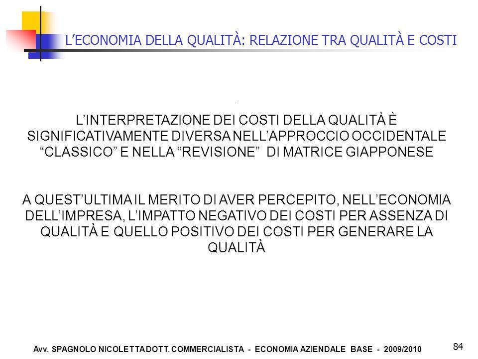 Avv. SPAGNOLO NICOLETTA DOTT. COMMERCIALISTA - ECONOMIA AZIENDALE BASE - 2009/2010 84 L'ECONOMIA DELLA QUALITÀ: RELAZIONE TRA QUALITÀ E COSTI. L'INTER