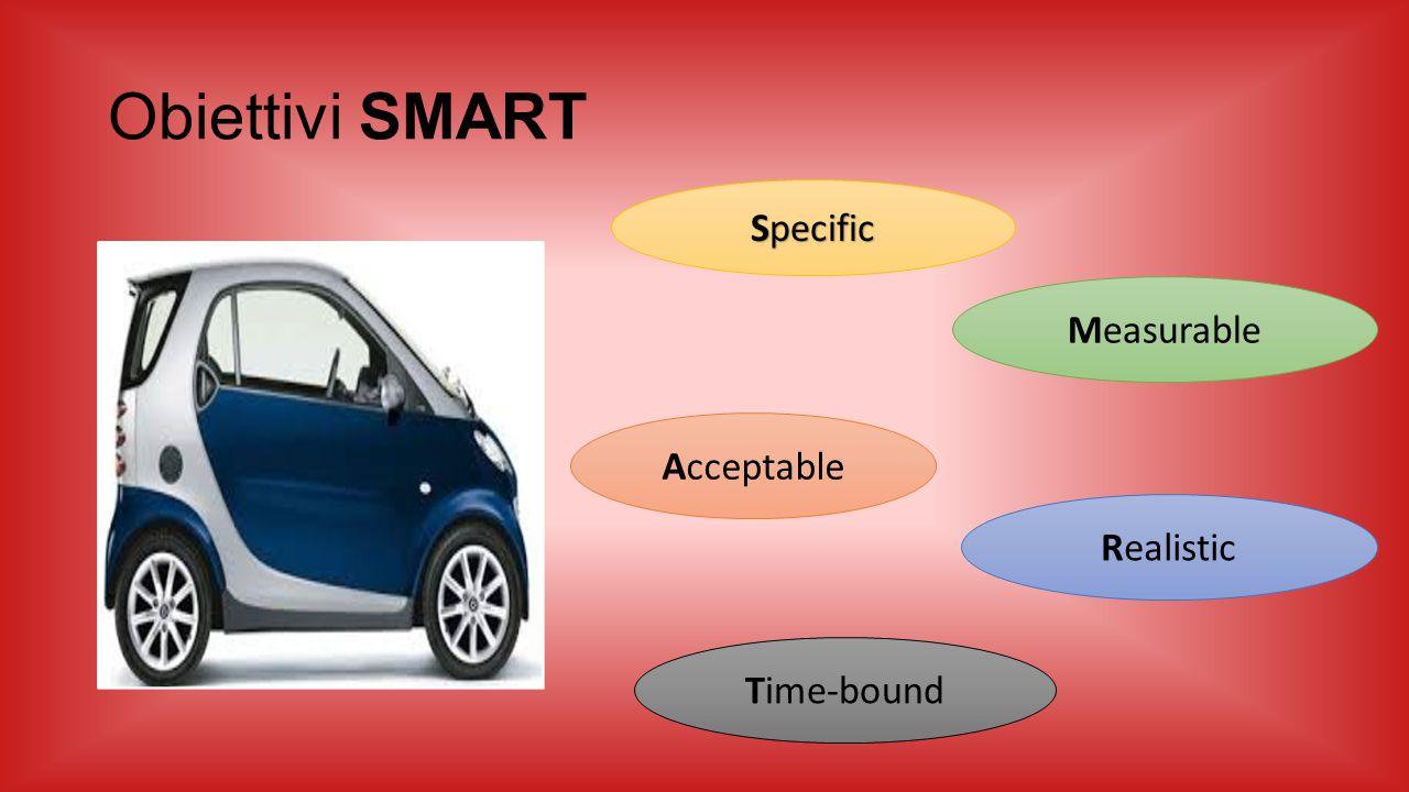 Obiettivi SMART Specific Measurable Acceptable Realistic Time-bound