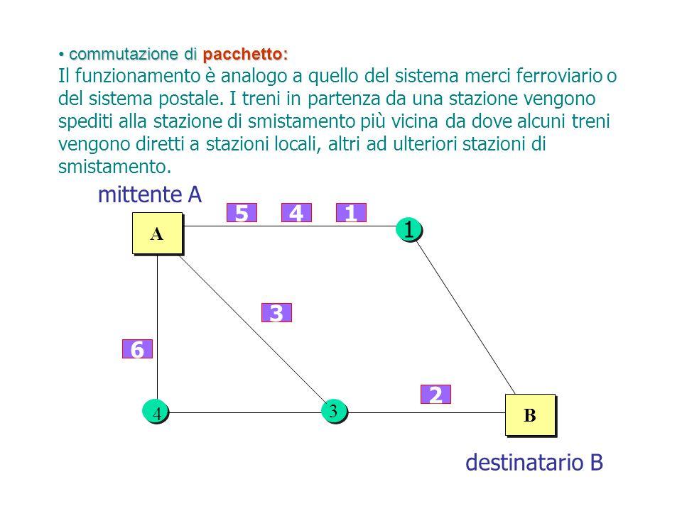 A A B B 1 1 154 3 3 6 3 3 3 2 mittente A destinatario B 4 commutazione di pacchetto: commutazione di pacchetto: Il funzionamento è analogo a quello de