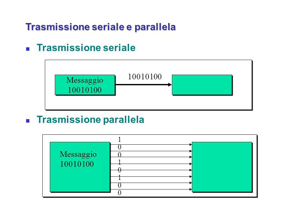 Trasmissione seriale e parallela Trasmissione seriale Trasmissione parallela Messaggio 10010100 Messaggio 10010100 Messaggio 10010100 1001010010010100