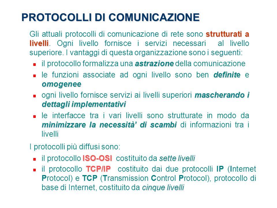 PROTOCOLLI DI COMUNICAZIONE strutturati a livelli Gli attuali protocolli di comunicazione di rete sono strutturati a livelli. Ogni livello fornisce i