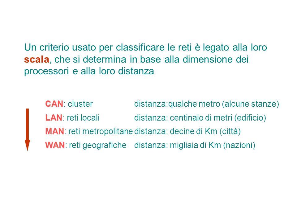 Un criterio usato per classificare le reti è legato alla loro scala, che si determina in base alla dimensione dei processori e alla loro distanza CAN