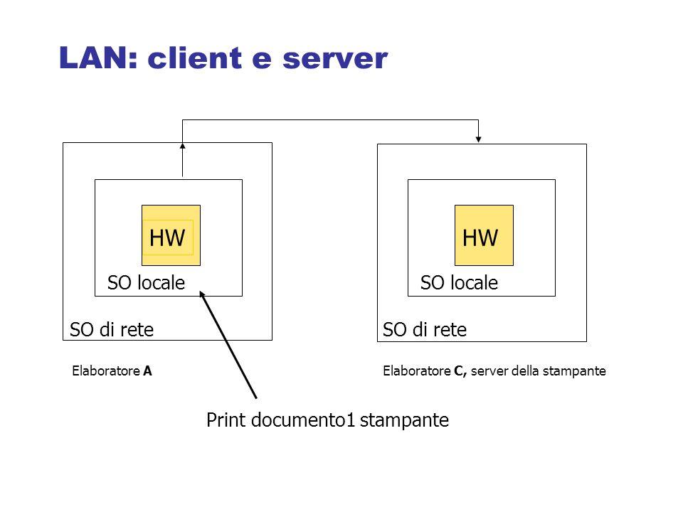 Print documento1 stampante HW SO locale SO di rete HW SO locale SO di rete Elaboratore AElaboratore C, server della stampante LAN: client e server
