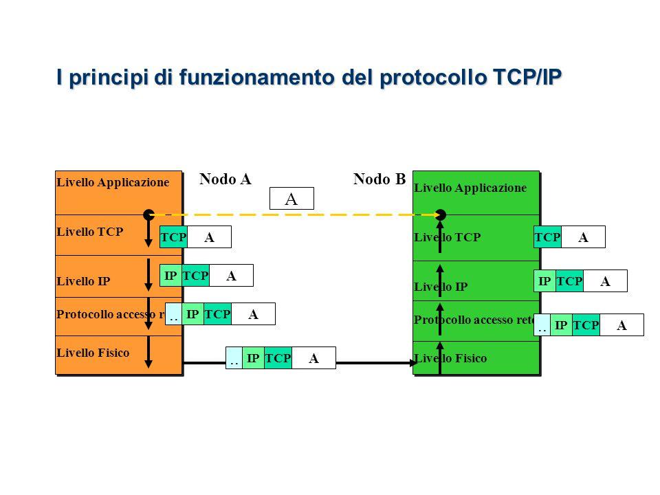 Nodo A Livello Applicazione Livello Fisico Protocollo accesso rete Livello IP Livello TCP Livello Applicazione Livello Fisico Protocollo accesso rete