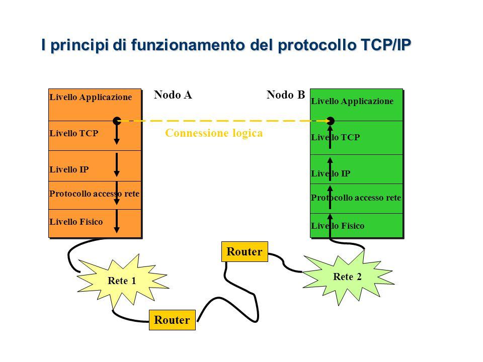 Rete 1 Rete 2 Nodo A Livello Applicazione Livello Fisico Protocollo accesso rete Livello IP Livello TCP Livello Applicazione Livello Fisico Protocollo