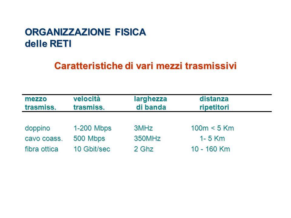 ORGANIZZAZIONE FISICA delle RETI Caratteristiche di vari mezzi trasmissivi mezzovelocitàlarghezza distanza trasmiss.trasmiss. di bandaripetitori doppi