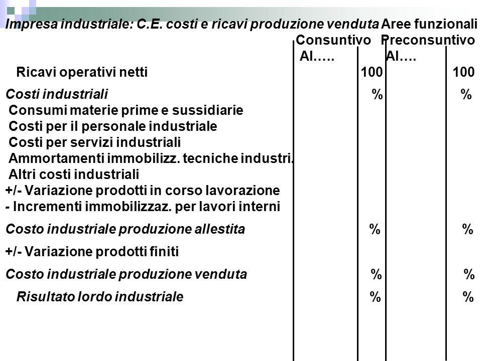 Impresa industriale: C.E.