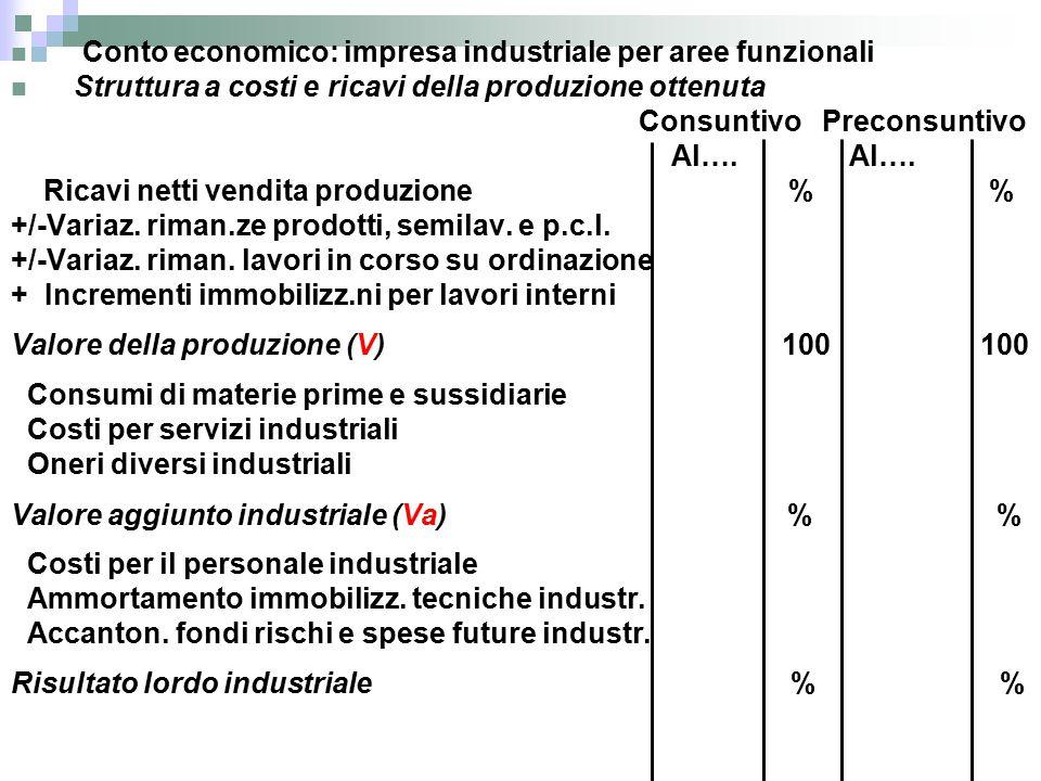 Conto economico: impresa industriale per aree funzionali Struttura a costi e ricavi della produzione ottenuta Consuntivo Preconsuntivo Al….