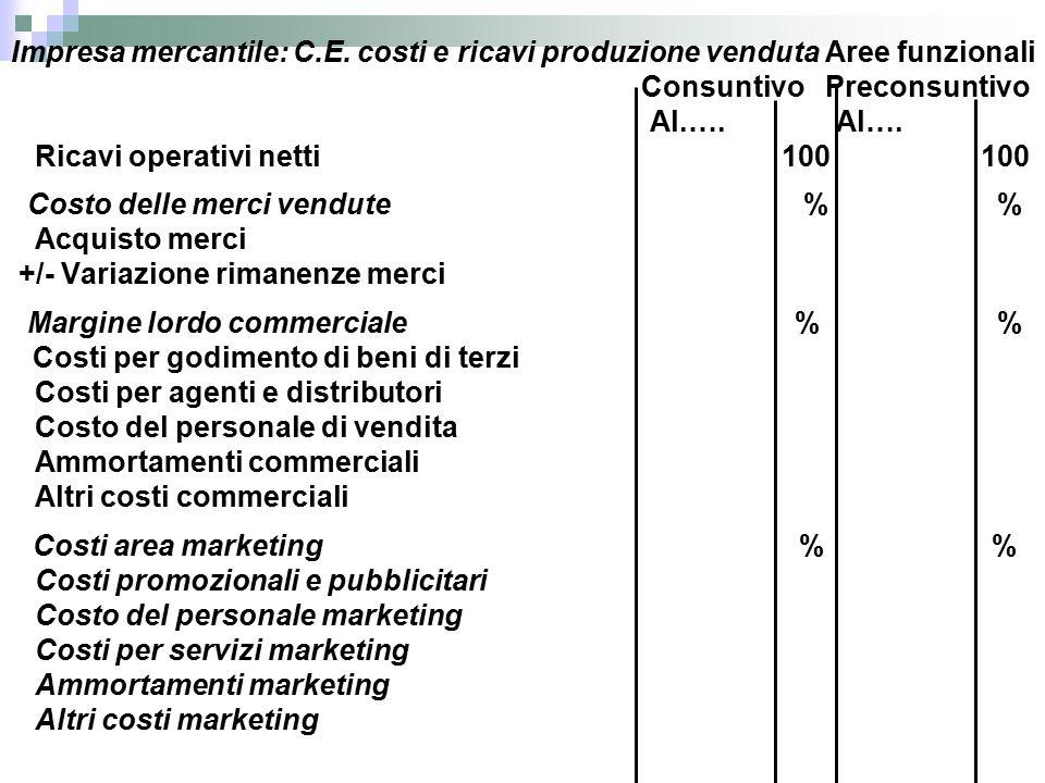 Impresa mercantile: C.E.