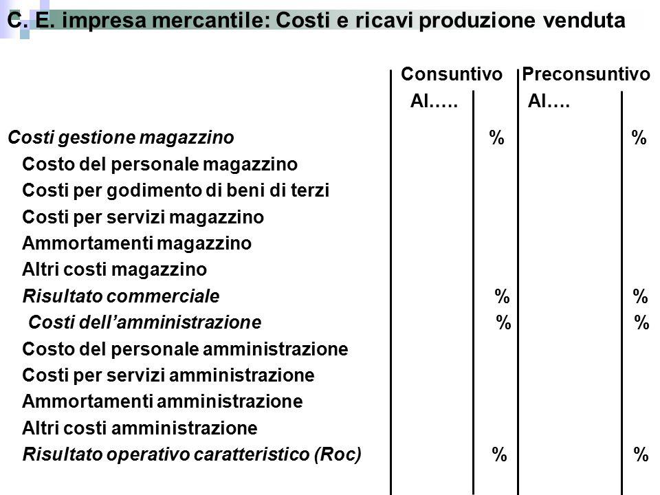 C. E. impresa mercantile: Costi e ricavi produzione venduta Consuntivo Preconsuntivo Al.….