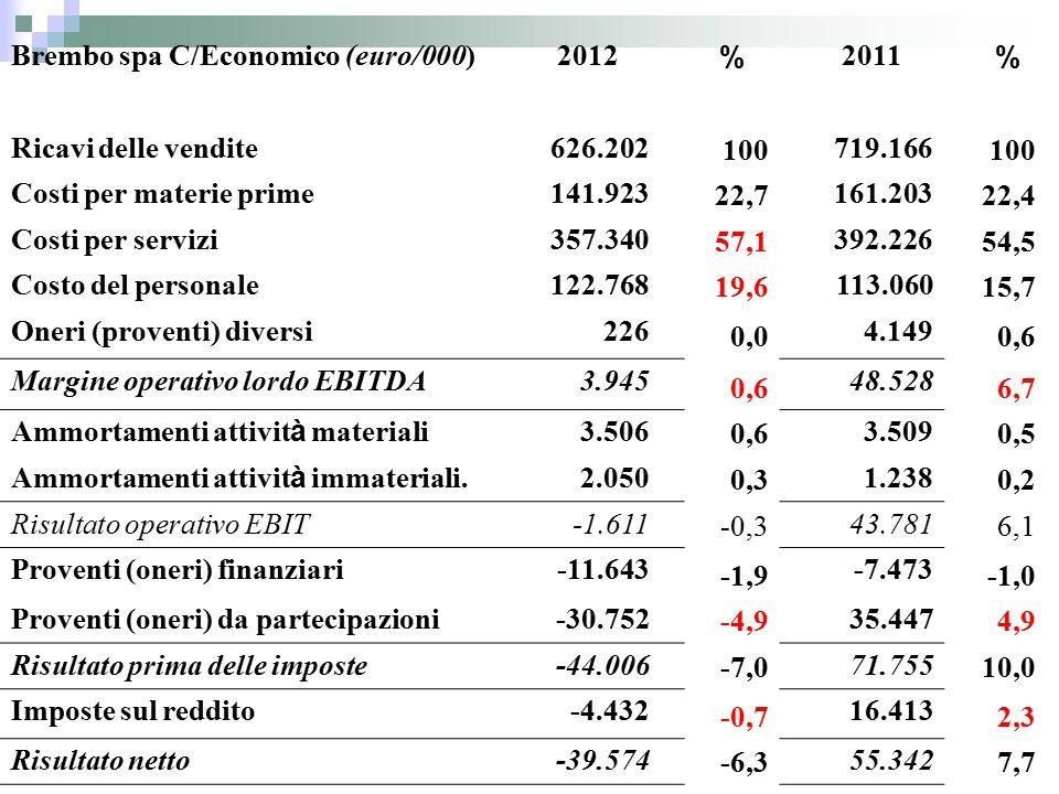 Brembo spa C/Economico (euro/000) 2012 % 2011 % Ricavi delle vendite626.202 100 719.166 100 Costi per materie prime141.923 22,7 161.203 22,4 Costi per servizi357.340 57,1 392.226 54,5 Costo del personale122.768 19,6 113.060 15,7 Oneri (proventi) diversi226 0,0 4.149 0,6 Margine operativo lordo EBITDA3.945 0,6 48.528 6,7 Ammortamenti attivit à materiali 3.506 0,6 3.509 0,5 Ammortamenti attivit à immateriali.