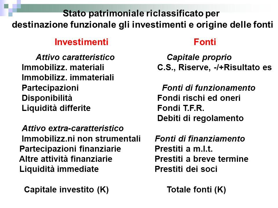 Stato patrimoniale riclassificato per destinazione funzionale gli investimenti e origine delle fonti Investimenti Attivo caratteristico Immobilizz.